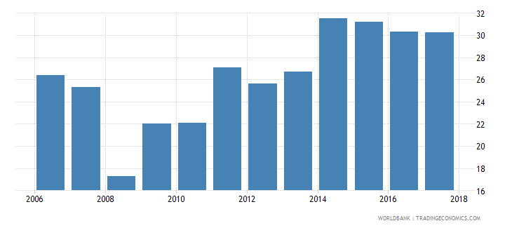 lithuania liquid assets to deposits and short term funding percent wb data