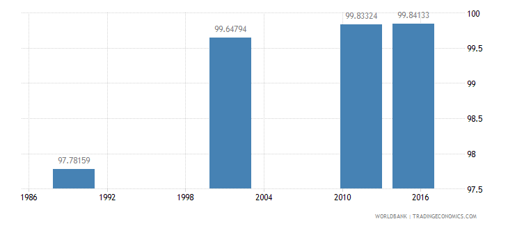 lithuania literacy rate adult female percent of females ages 15 and above wb data