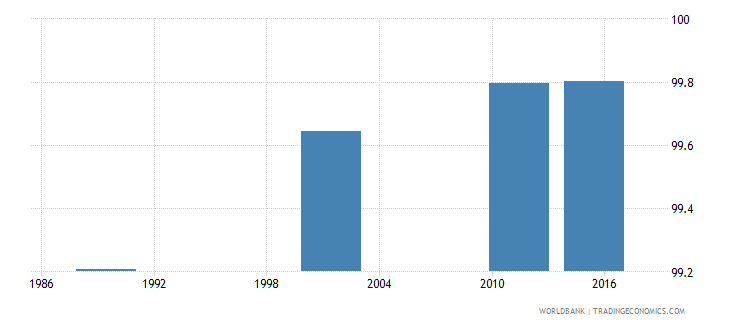 lithuania literacy rate adult male percent of males ages 15 and above wb data