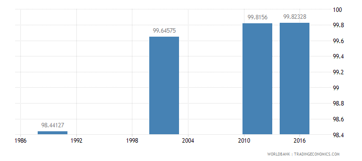 lithuania literacy rate adult total percent of people ages 15 and above wb data