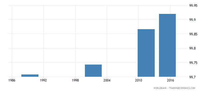 lithuania literacy rate youth female percent of females ages 15 24 wb data