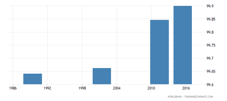 lithuania literacy rate youth male percent of males ages 15 24 wb data