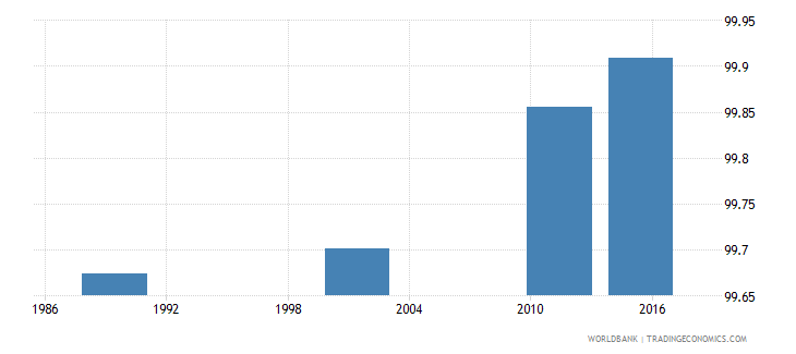 lithuania literacy rate youth total percent of people ages 15 24 wb data