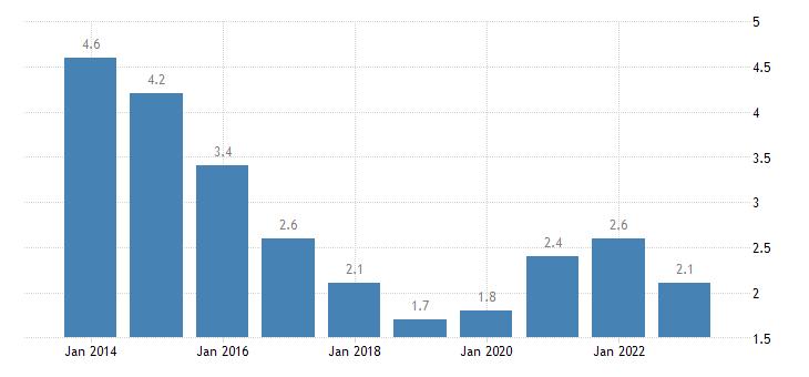 lithuania long term unemployment rate females eurostat data
