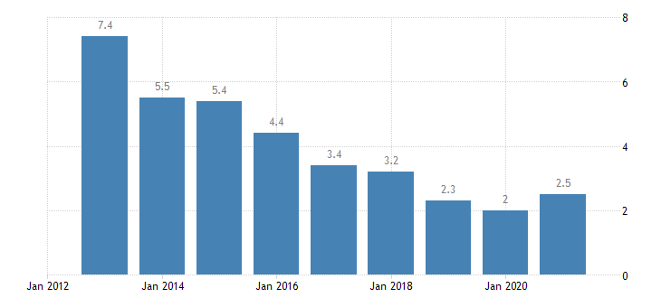 lithuania long term unemployment rate males eurostat data