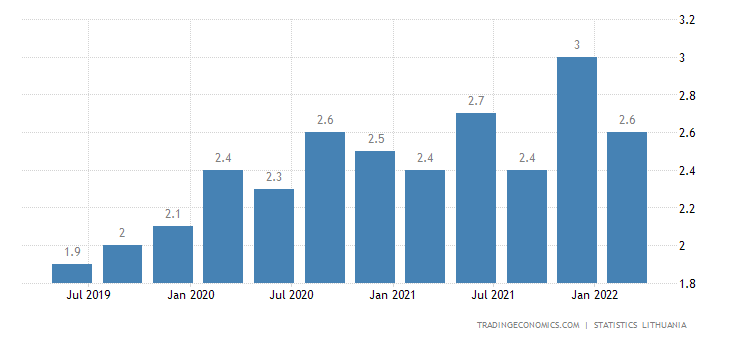 Lithuania Long Term Unemployment Rate