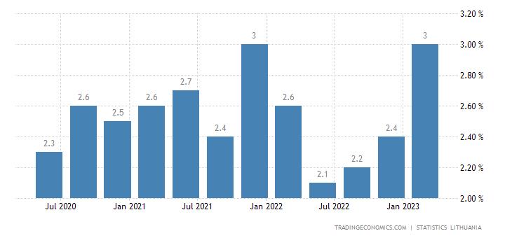 Lithuania Long Term Unemployment Rate