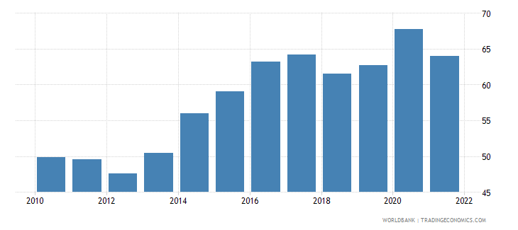 lithuania manufactures imports percent of merchandise imports wb data