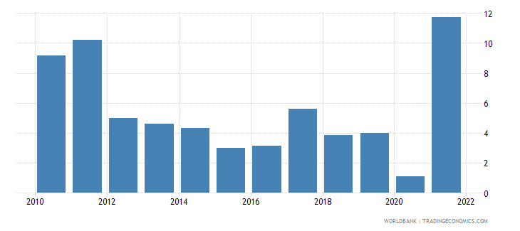 lithuania manufacturing value added annual percent growth wb data