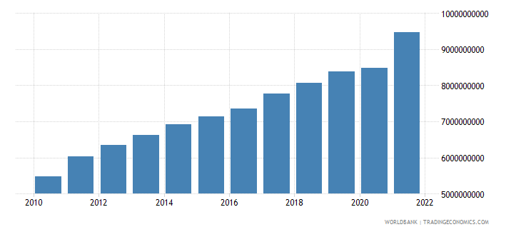 lithuania manufacturing value added constant 2000 us dollar wb data