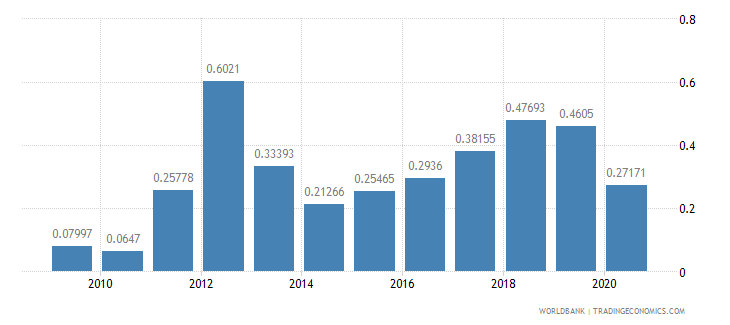 lithuania merchandise exports by the reporting economy residual percent of total merchandise exports wb data