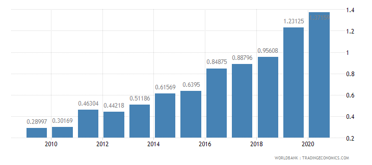 lithuania merchandise exports to developing economies in east asia  pacific percent of total merchandise exports wb data