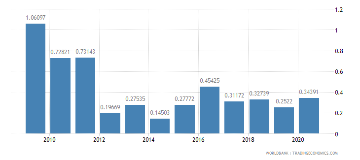 lithuania merchandise exports to developing economies in south asia percent of total merchandise exports wb data