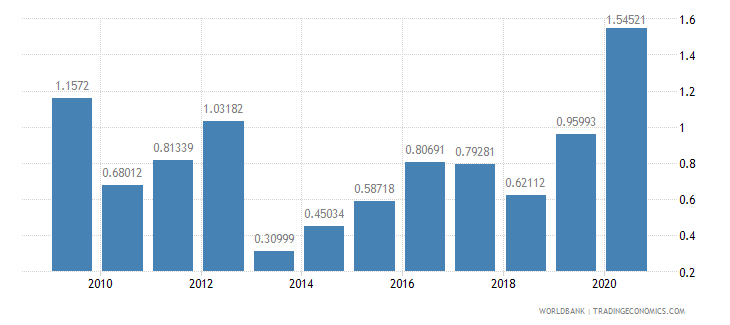 lithuania merchandise exports to developing economies in sub saharan africa percent of total merchandise exports wb data