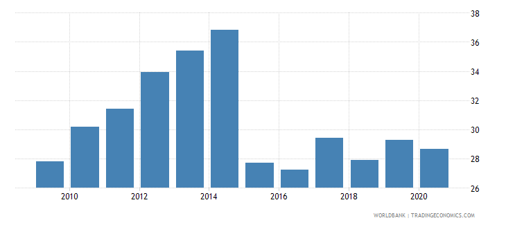 lithuania merchandise exports to developing economies outside region percent of total merchandise exports wb data