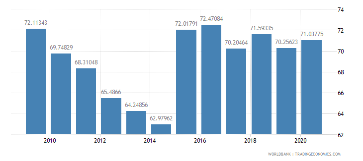 lithuania merchandise exports to high income economies percent of total merchandise exports wb data