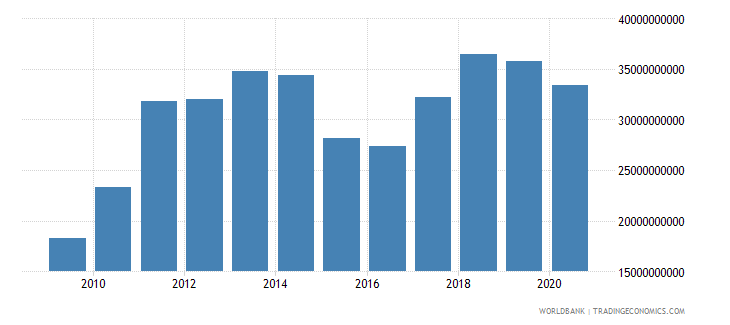 lithuania merchandise imports by the reporting economy us dollar wb data