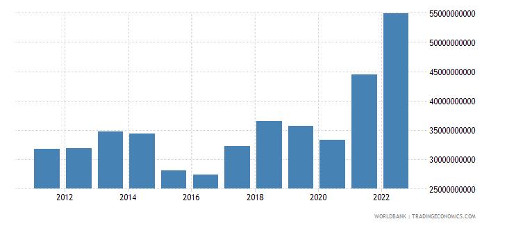 lithuania merchandise imports us dollar wb data