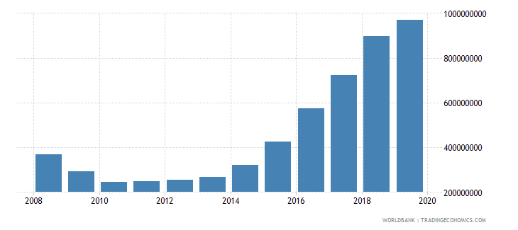 lithuania military expenditure current lcu wb data