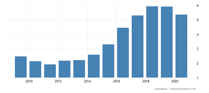 lithuania military expenditure percent of central government expenditure wb data