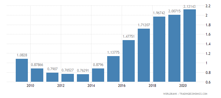lithuania military expenditure percent of gdp wb data