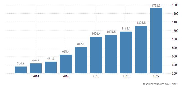 Lithuania Military Expenditure