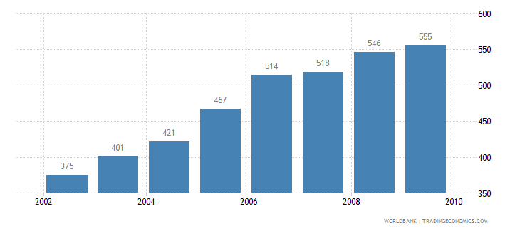 lithuania motor vehicles per 1 000 people wb data