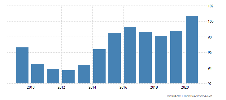 lithuania net barter terms of trade index 2000  100 wb data