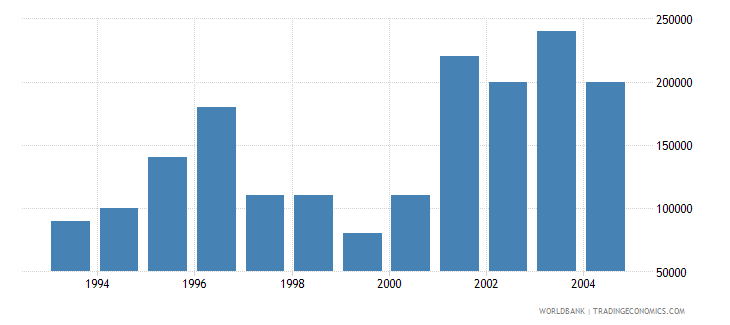lithuania net bilateral aid flows from dac donors austria us dollar wb data
