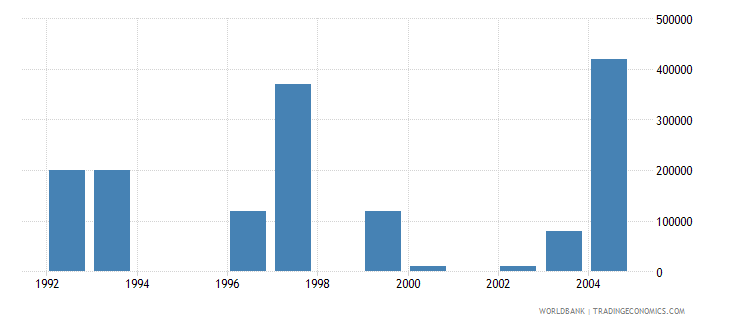 lithuania net bilateral aid flows from dac donors belgium us dollar wb data