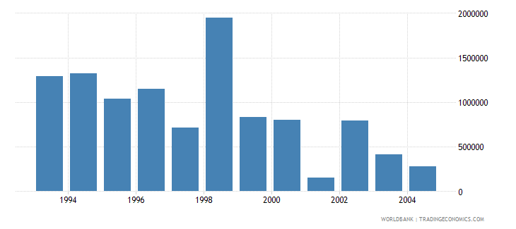 lithuania net bilateral aid flows from dac donors canada us dollar wb data