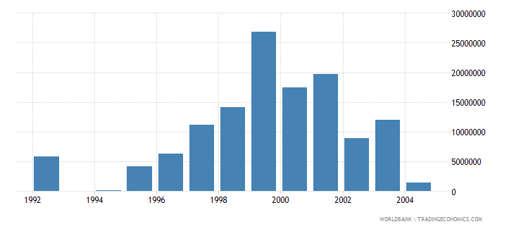 lithuania net bilateral aid flows from dac donors denmark us dollar wb data