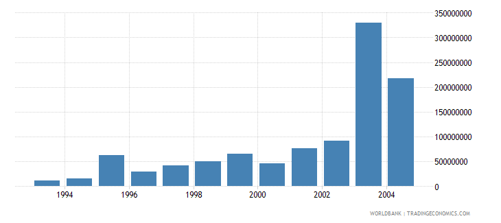 lithuania net bilateral aid flows from dac donors european commission us dollar wb data