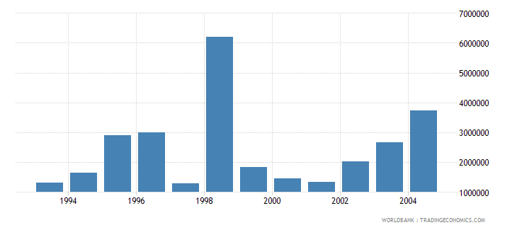 lithuania net bilateral aid flows from dac donors france us dollar wb data