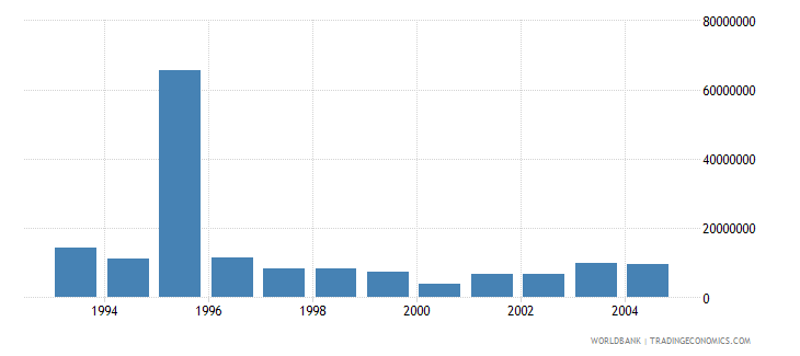 lithuania net bilateral aid flows from dac donors germany us dollar wb data