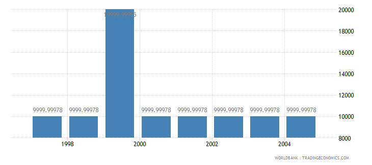 lithuania net bilateral aid flows from dac donors greece us dollar wb data
