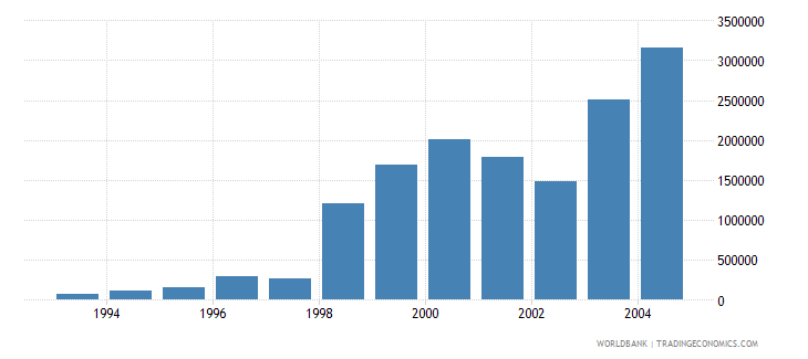 lithuania net bilateral aid flows from dac donors japan us dollar wb data