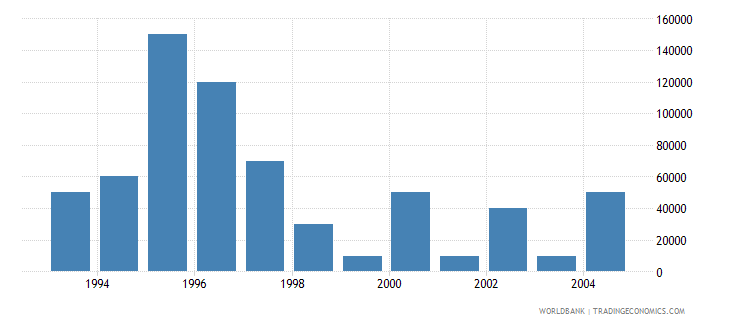 lithuania net bilateral aid flows from dac donors korea rep us dollar wb data