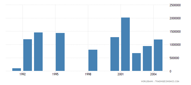 lithuania net bilateral aid flows from dac donors netherlands us dollar wb data