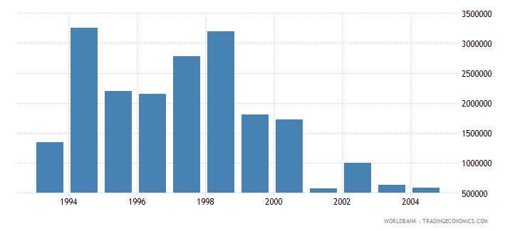 lithuania net bilateral aid flows from dac donors norway us dollar wb data