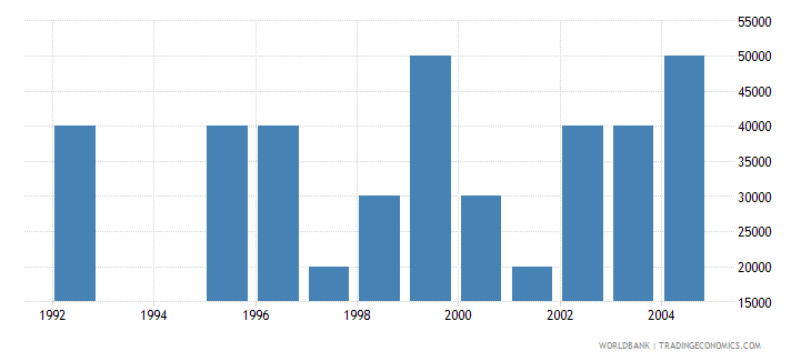 lithuania net bilateral aid flows from dac donors spain us dollar wb data