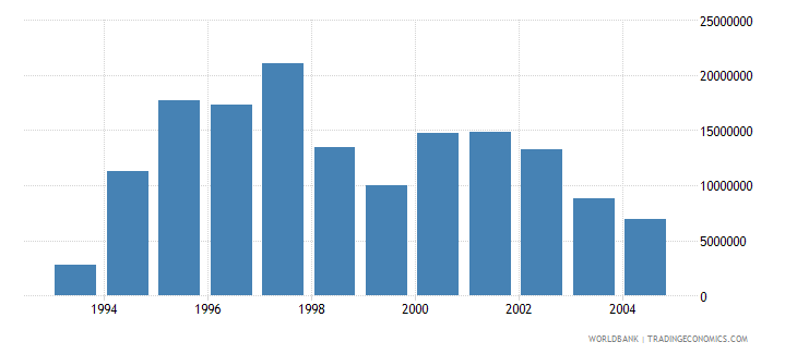 lithuania net bilateral aid flows from dac donors sweden us dollar wb data