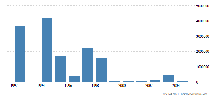 lithuania net bilateral aid flows from dac donors switzerland us dollar wb data
