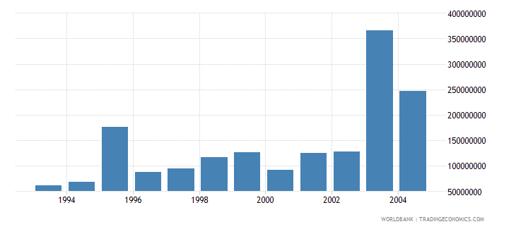 lithuania net bilateral aid flows from dac donors total us dollar wb data
