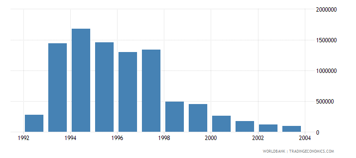 lithuania net bilateral aid flows from dac donors united kingdom us dollar wb data