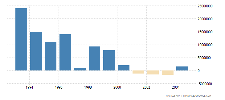 lithuania net bilateral aid flows from dac donors united states us dollar wb data