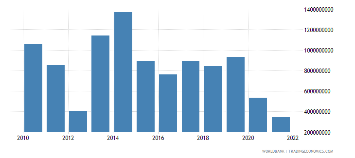 lithuania net current transfers bop us dollar wb data