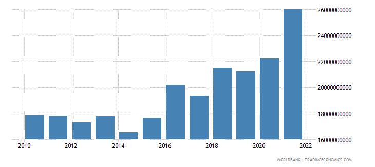 lithuania net domestic credit current lcu wb data