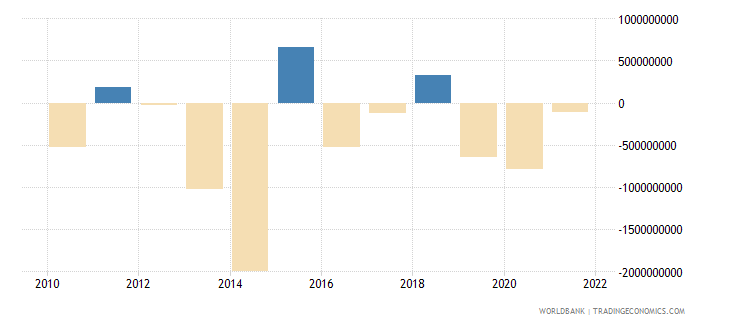 lithuania net errors and omissions adjusted bop us dollar wb data