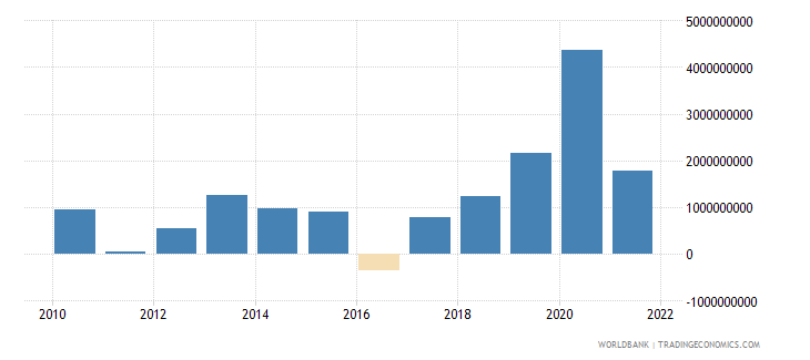 lithuania net financial account bop current us$ wb data